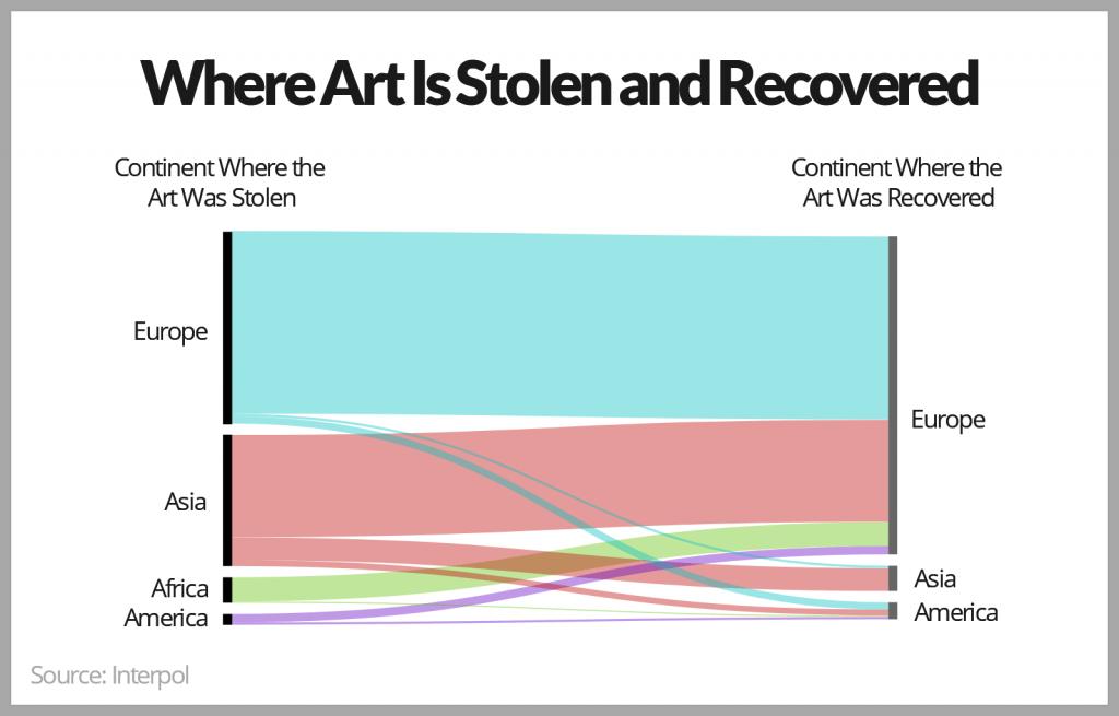 Stolen Art Interpol