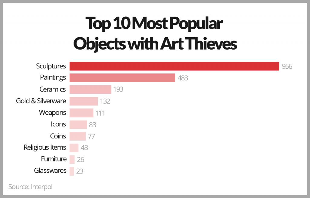 Sculpture theft Interpol